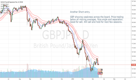 GBPJPY: GBP weakness across the board. Good to sell GBPJPY