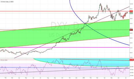 DXY: Final Battle  !    Was it  already settle ?