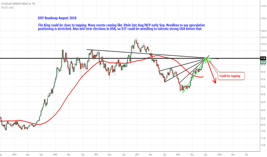 DXY: DXY Roadmap August 2018