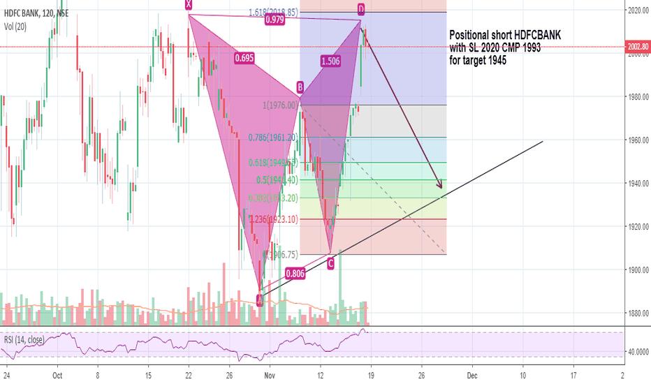 HDFCBANK: HDFCBANK positionally looking weak