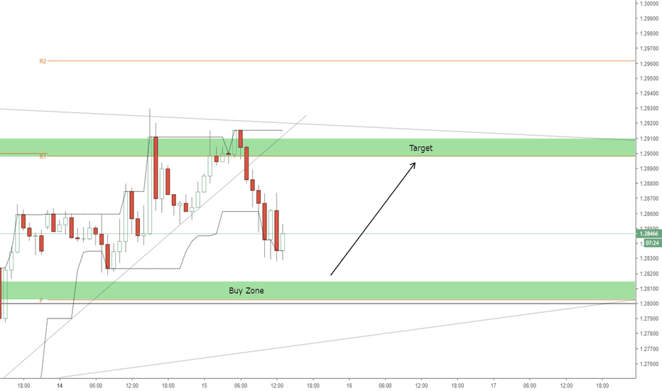 GBPUSD: GBPUSD Buy Opportunity (Level Bounce)