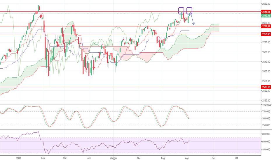 SPX: S&P possibile doppio massimo