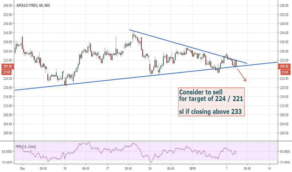 APOLLOTYRE: Apollo Tyres chart view; Losing grip on the road ahead