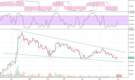 LTCUSD: LTC/USD swing trade