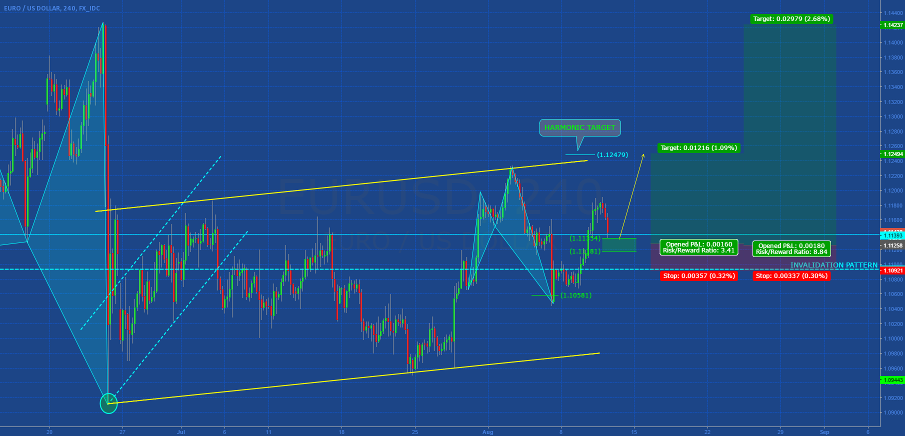 EURUSD: SIMPLE BULLISH SETUP