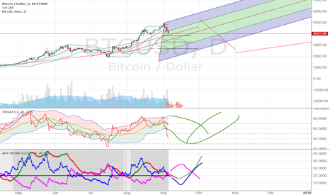 BTCUSD: Finally, you waited for my analysis.