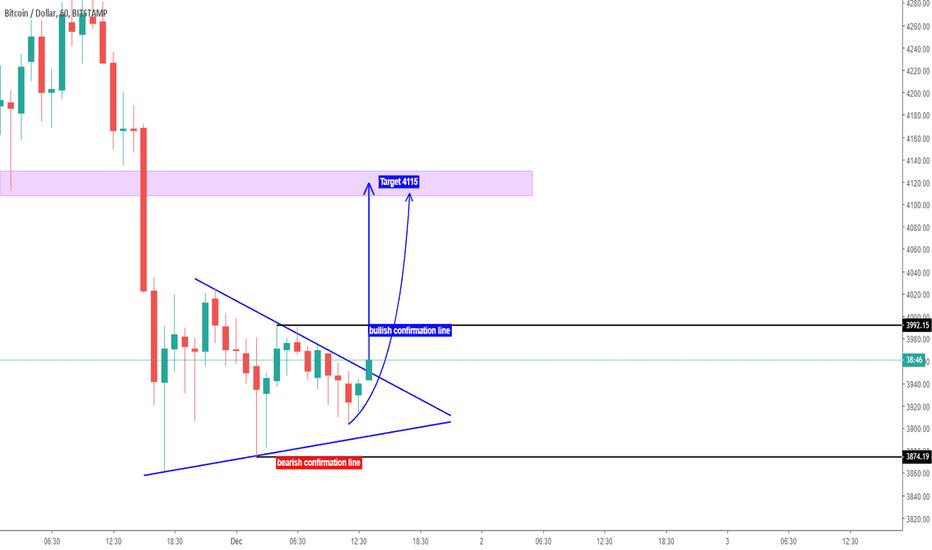 BTCUSD: Bitcoin Short term analysis BTC/USD