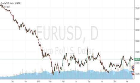 EURUSD: make money
