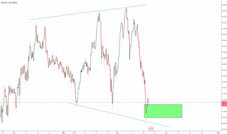 AUDJPY: Build up of Buyers