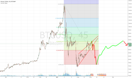 BTCUSD: ping pong for a while