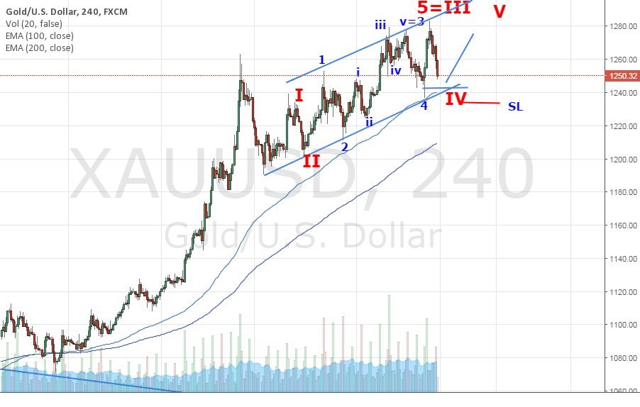 Gold is in Bull Channel.