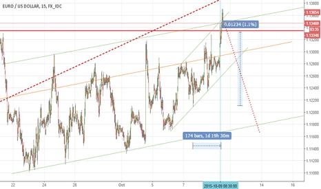 EURUSD: Short Euro vs. Dollar