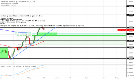 GBPUSD: Bulls might step in soon on the GBPUSD