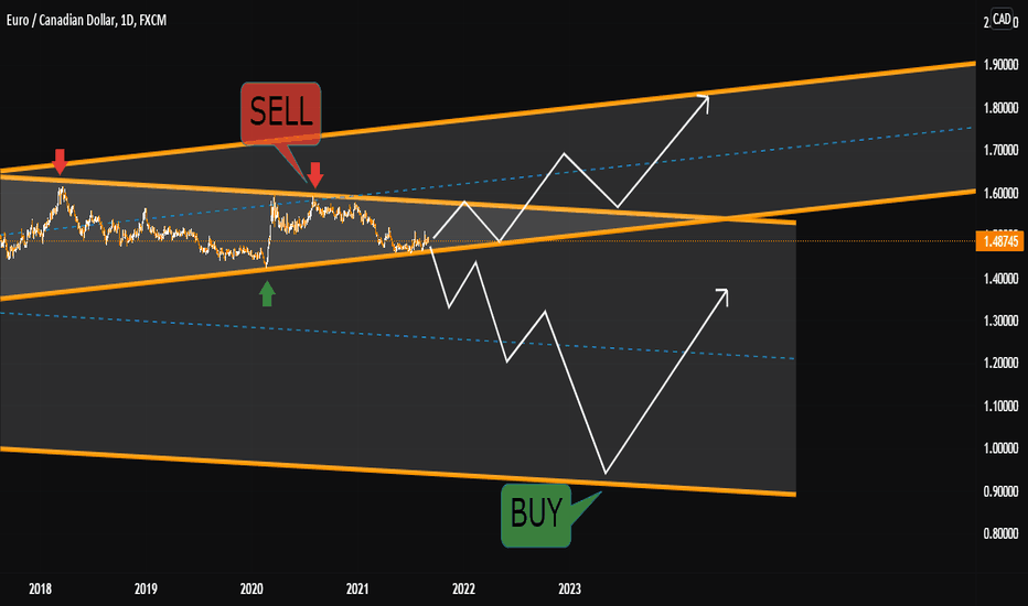 EURCAD DAILY TIMEFRAME SELL