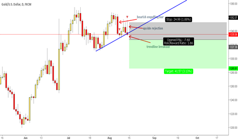 XAUUSD: Gold: A perfect sell setup