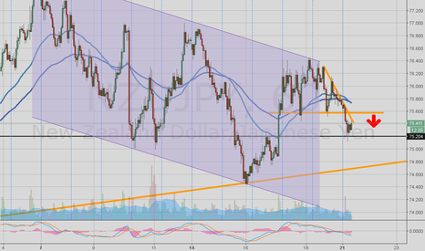 NZDJPY: NZDJPY good short entry