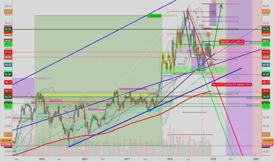 INTC: INTC: Still Undergoing A Retracement  Building A Base  2019 UP