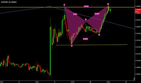 EURGBP: Euro/GBP  bearish now