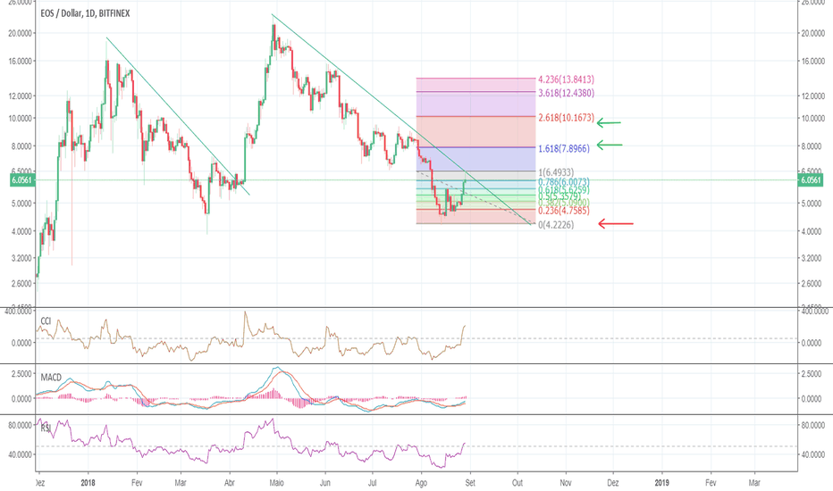 EOSUSD: EOS/USD - Trade Idea Compra - Arrojado