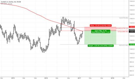 XAUUSD: Gold trading around resistance confluence