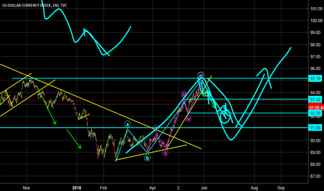 DXY: Amazingly accurate 8 Month analysis of Dollar index