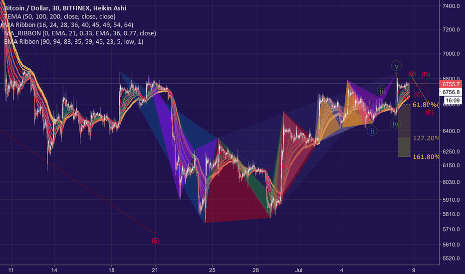 BTCUSD: The Beauty of Price Action