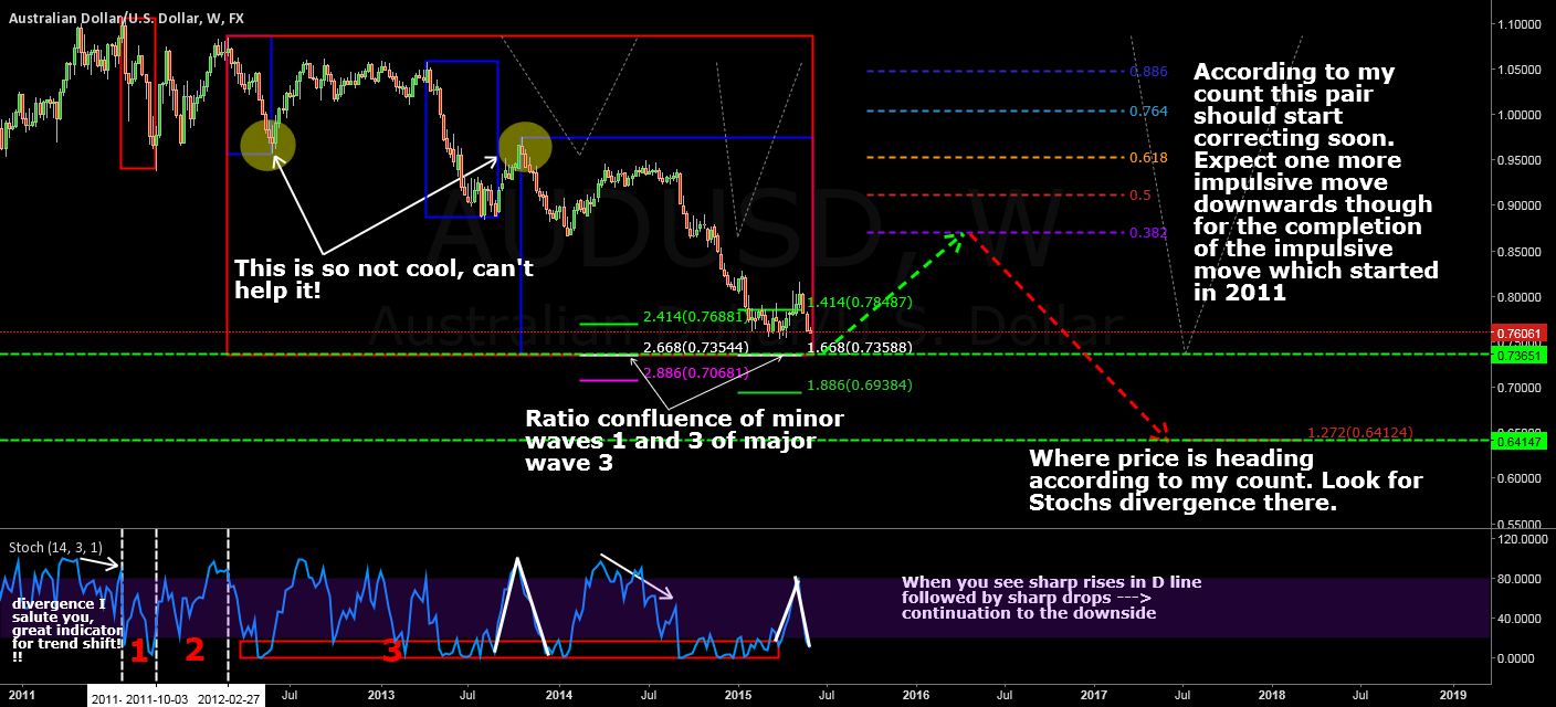 AUDUSD a bit more to the downside before a correction