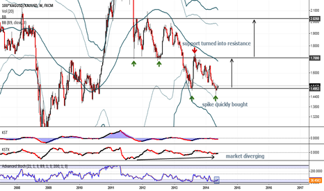 100*XAGUSD/XAUUSD: Silver likely to outperform Gold 2014-2016