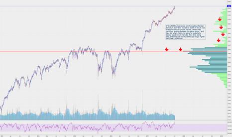 Market-profile — TradingView