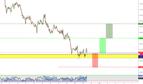 EURNZD: Opportunity LONG on EURNZD