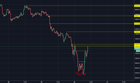 BTCUSD: BTC/USD - dzisiaj zielenina ?