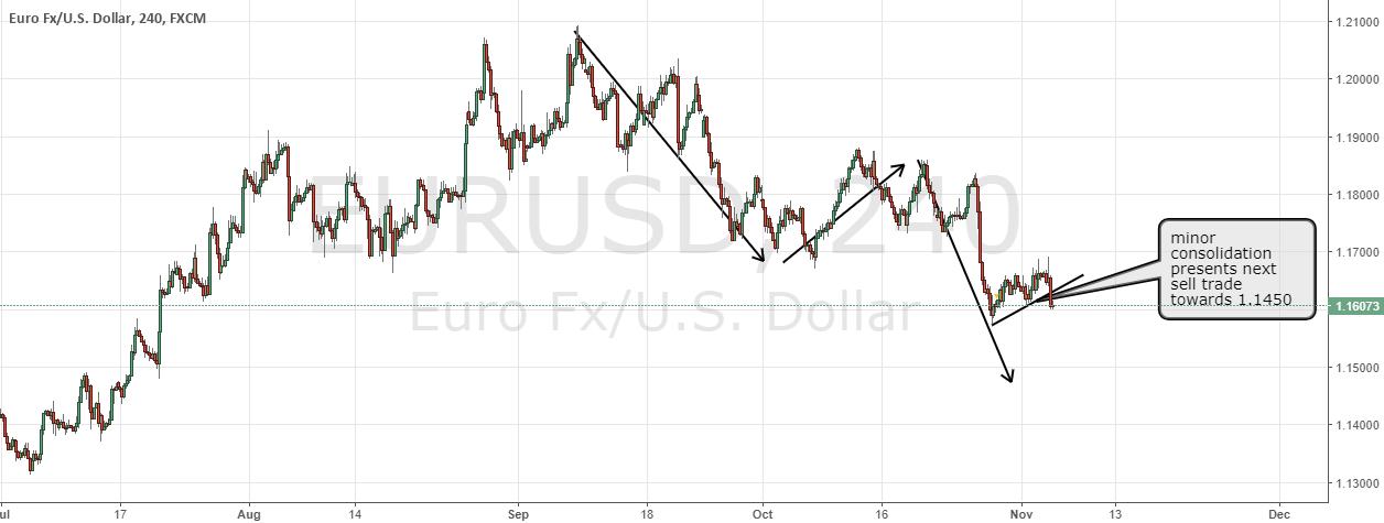 EURUSD sell again