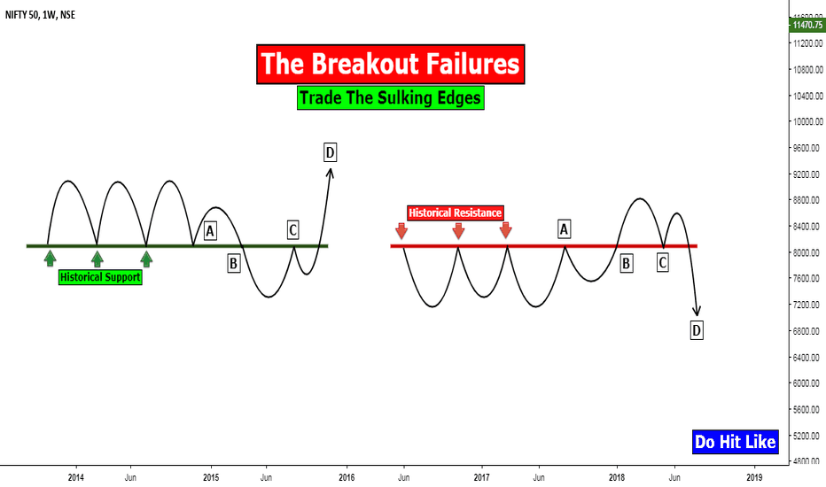 NIFTY: The Breakout Failure: Trade The Sulking Edges