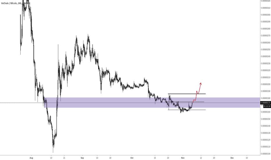 VETBTC: $VET (Vechain) Chart