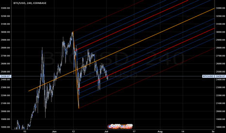 BTCUSD: BTCUSD pitchfork symmetrical triangle