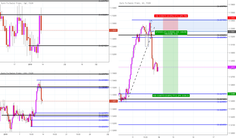 EURCHF: EUR/CHF Supply and Demand 분석