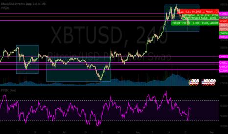 XBTUSD: $btc short