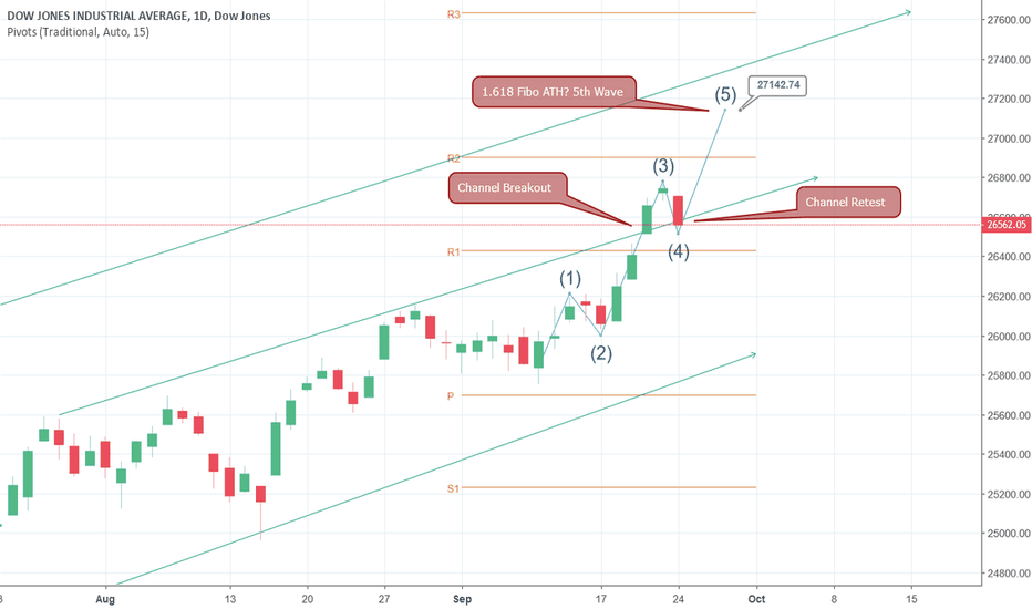 DJI: US 30 in Elliott Wave 5: Possible new ATH; don't short yet!