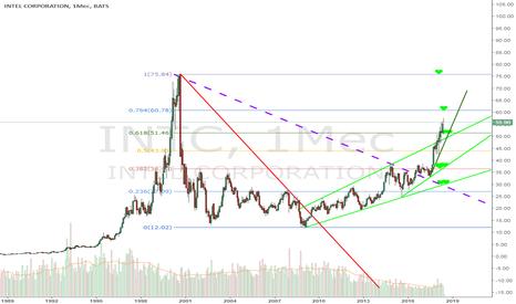 INTC: INTC