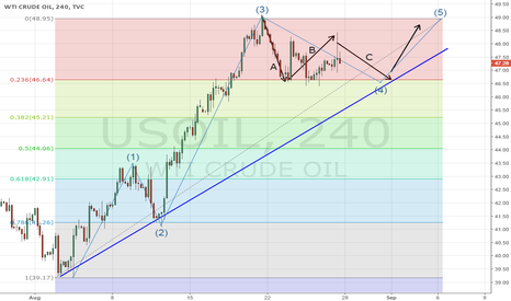 USOIL: US OIL - THE WEEK AHEAD - WAITING FOR A REASON TO BUY -