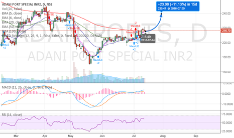 ADANIPORTS: LONG - target 239 in 14 days
