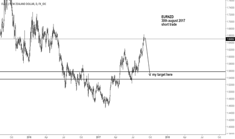 EURNZD: eurnzd short trade - executed