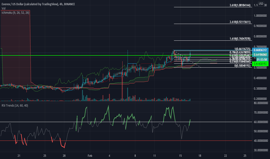 evx btc tradingview