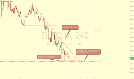 EURCHF: EURCHF NEARING IMPORTANT LEVEL LIKELY SHORT.