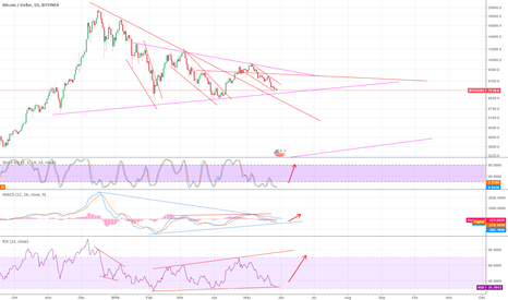 BTCUSD: The 3 dips are getting shallower each time, BTC may slowly rise.
