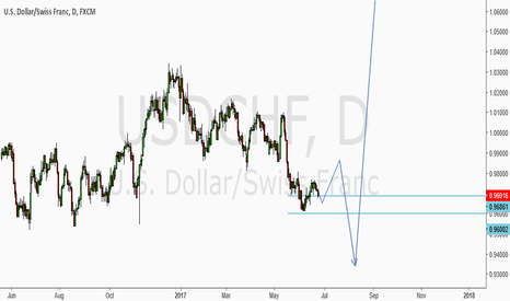 USDCHF: 26-30 june USD/CHF WEEKLY OUTLOOK