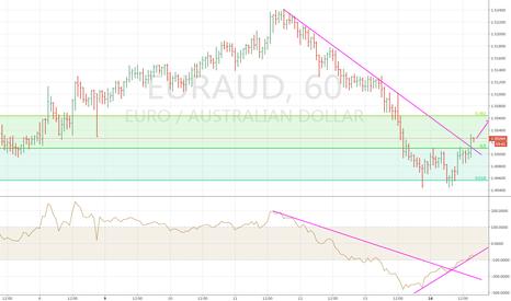 EURAUD: euraud短期涨止盈