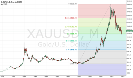 XAUUSD: Gold