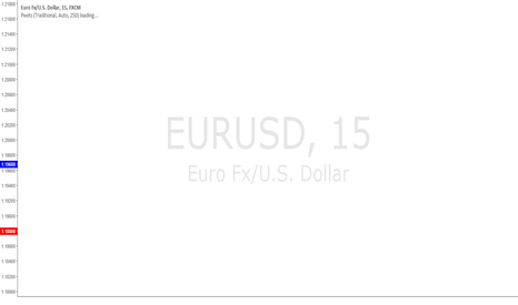 EURUSD: EURUSD: Looking for support to go up?