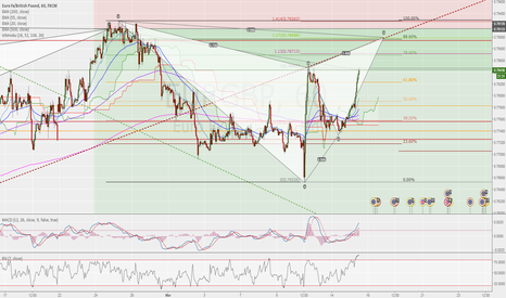 EURGBP: NEW POTENTIAL ENTRY POINT FOR SHORT AT GARTELY COMPLETITION